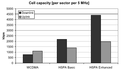 HSPA ell capacity per sector per 5 MHz