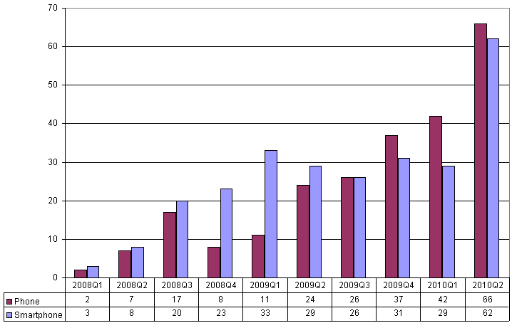 Dual mode phones by quarter 2008-2010