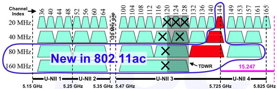Channels in 5 GHz