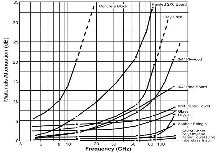 Attenuation of various materials by frequency