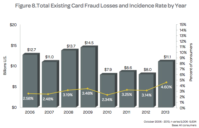 Total Existing Card Fraud Losses and Incidence Rate by Year. Source: Lexis/Nexis.